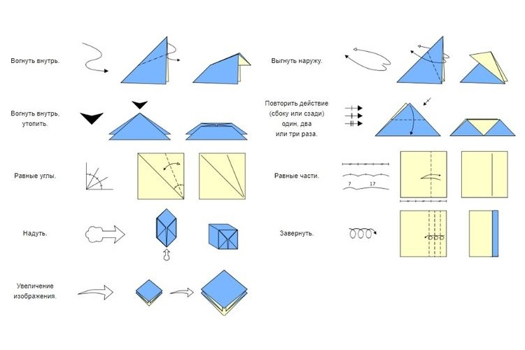 Схематические обозначения в оригами