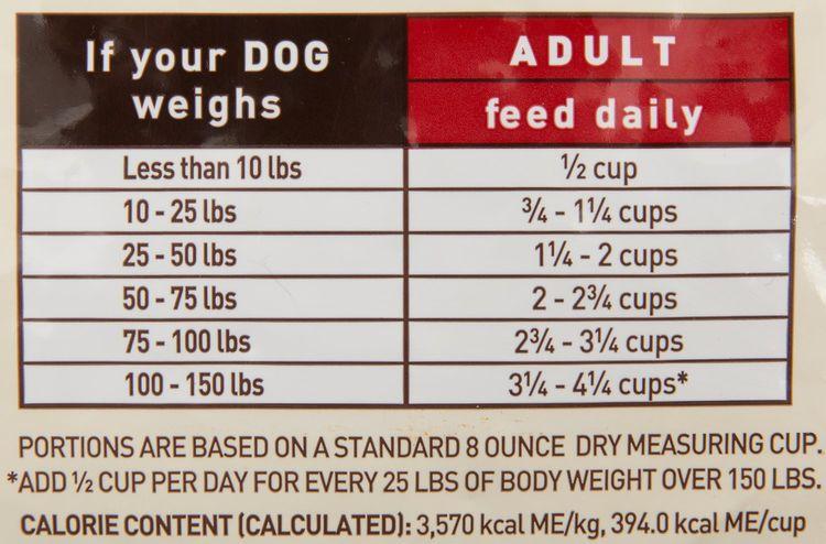 Состав корма для собак Органикс