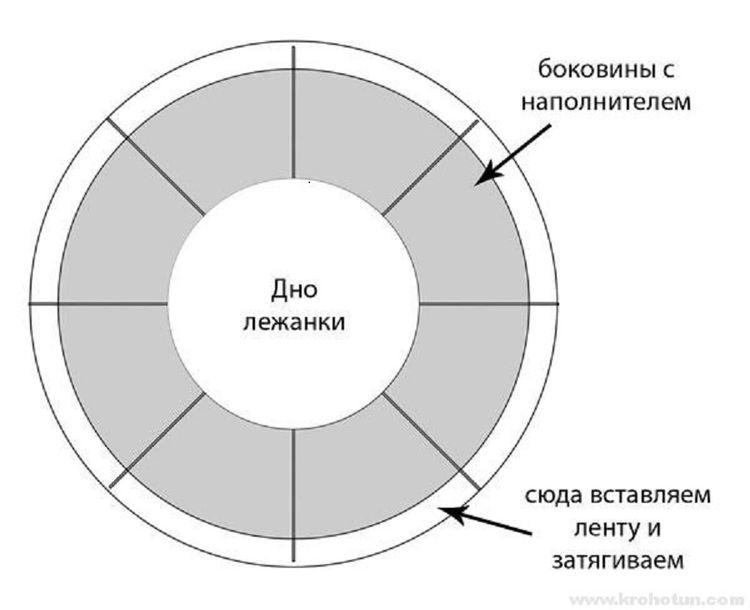 Выкройка круглой подушки