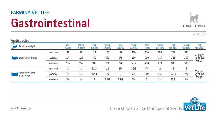 Таблица расчета корма по весу животного
