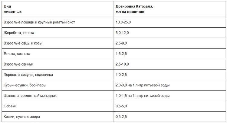 Расчет дозировки Катозала