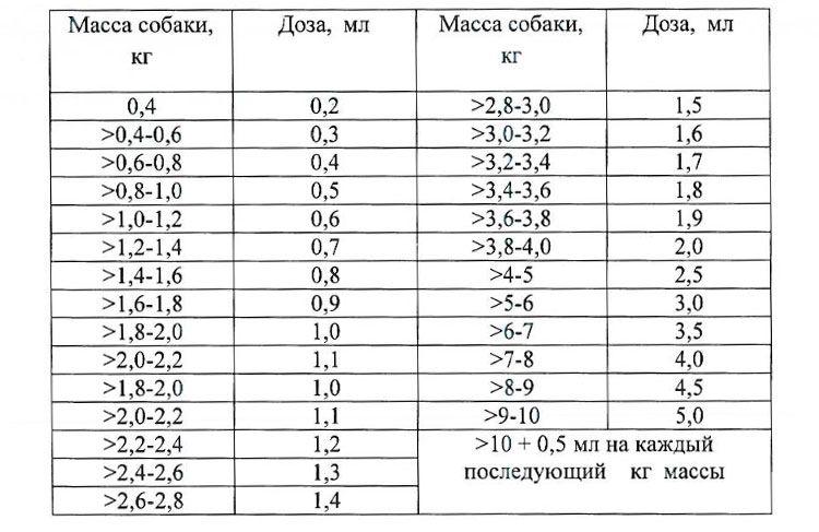 Расчет Прококса по весу собаки