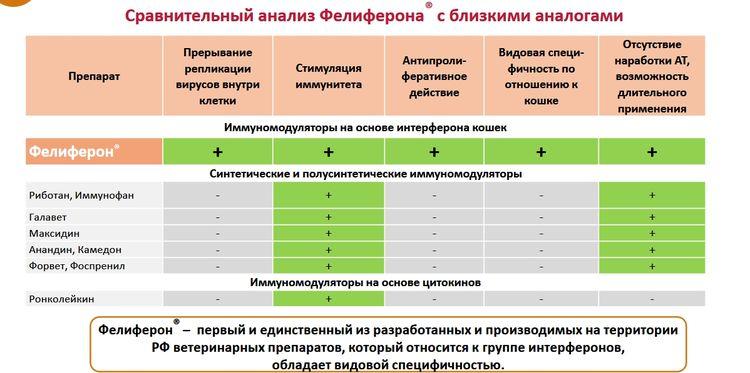 Эффективность Фелиферона в сравнении с аналогами