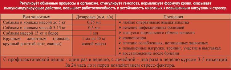 Инструкция по применению Гемобаланса