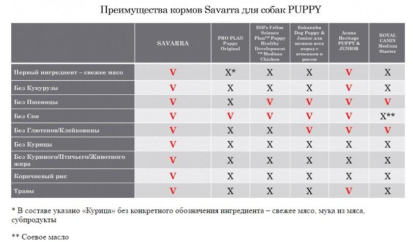 Преимущества корма савара для собак