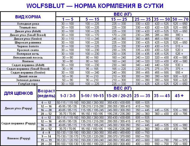 Таблица кормления Кормом Волчья кровь для собак