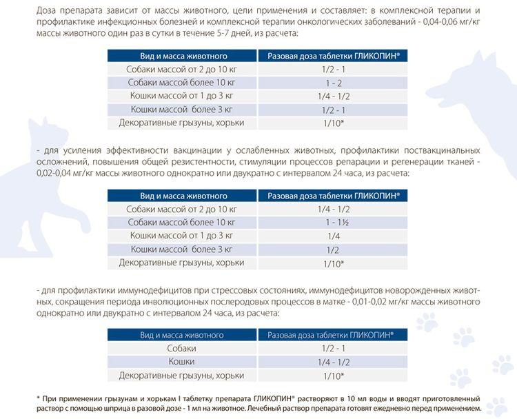 Расчет дозировки Гликопина