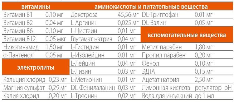 Состав препарата Дюфалайт